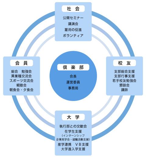 活動イメージ図